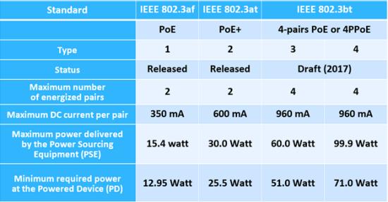 Normes IEEE 802,3 PoE actuelles et proposées